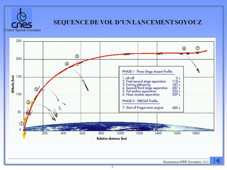 Centre Spatial Guyanais Présentation SPPPI Decembre 2005 6 SEQUENCE DE VOL D'UN LANCEMENT SOYOUZ