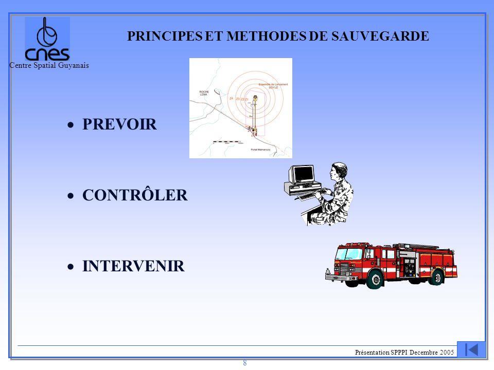 Centre Spatial Guyanais Présentation SPPPI Decembre 2005 9 PRINCIPES ET METHODES DE SAUVEGARDE VOL (1/7) PREVOIR  Concevoir des systèmes bord et sol en conformité avec le règlement de sauvegarde incluant l'approbation des spécifications techniques des systèmes qui concourent à la mission sauvegarde,  Déterminer les zones à protéger,  S 'assurer que les retombées d 'étage nominales se feront dans des zones autorisées,  Identifier les trajectoires déviées majorantes en incluant la réalité physique du lanceur,  Évaluer les effets des explosions  Calculer des limites d 'intervention sur l 'hypothèse de trajectoire déviée majorante.