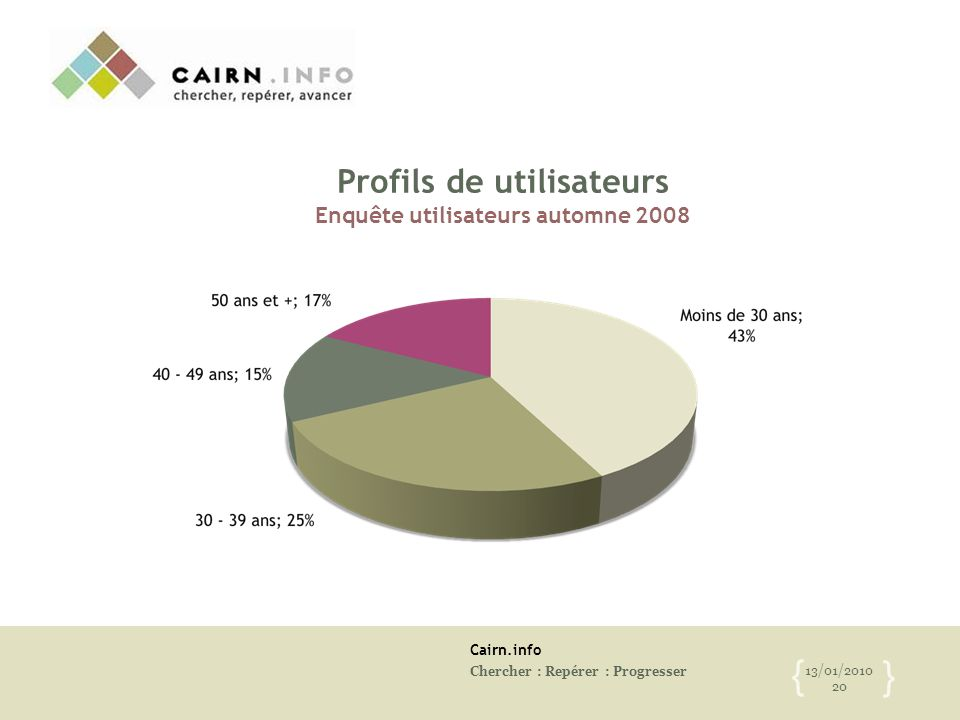 Cairn.info Chercher : Repérer : Progresser 13/01/2010 20 { } Profils de utilisateurs Enquête utilisateurs automne 2008