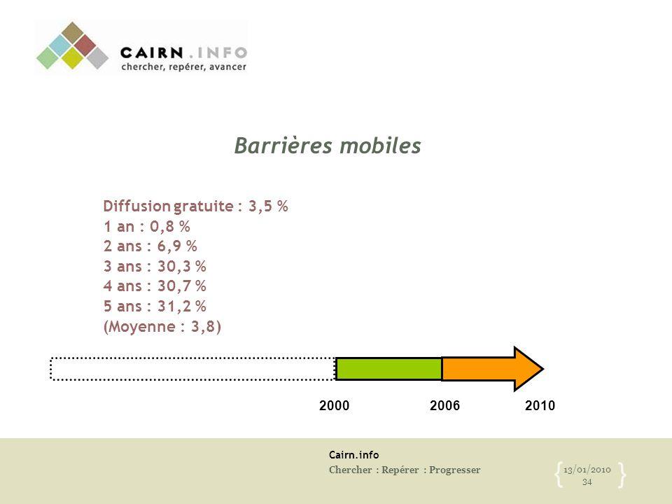 Cairn.info Chercher : Repérer : Progresser 13/01/2010 34 { } Barrières mobiles Diffusion gratuite : 3,5 % 1 an : 0,8 % 2 ans : 6,9 % 3 ans : 30,3 % 4