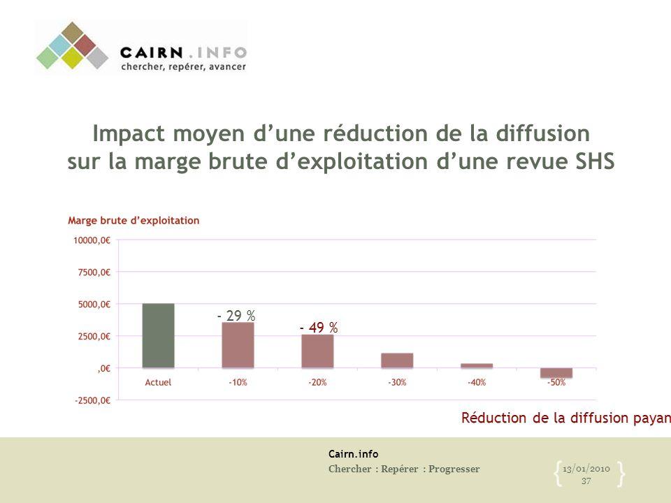 Cairn.info Chercher : Repérer : Progresser 13/01/2010 37 { } Impact moyen d'une réduction de la diffusion sur la marge brute d'exploitation d'une revu
