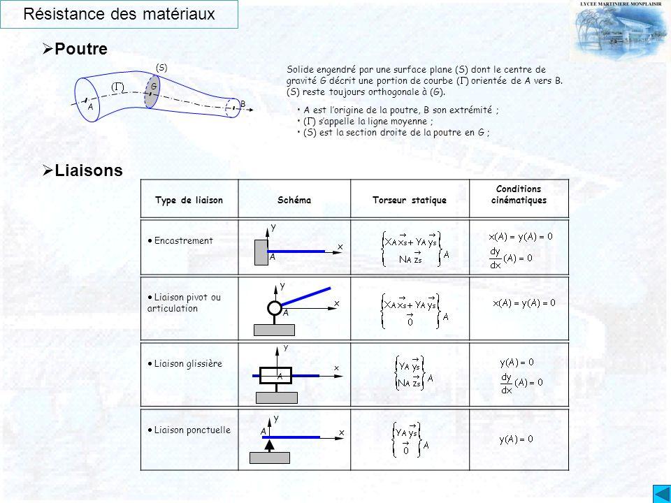 A B (S) (  G Solide engendré par une surface plane (S) dont le centre de gravité G décrit une portion de courbe (  ) orientée de A vers B. (S) rest