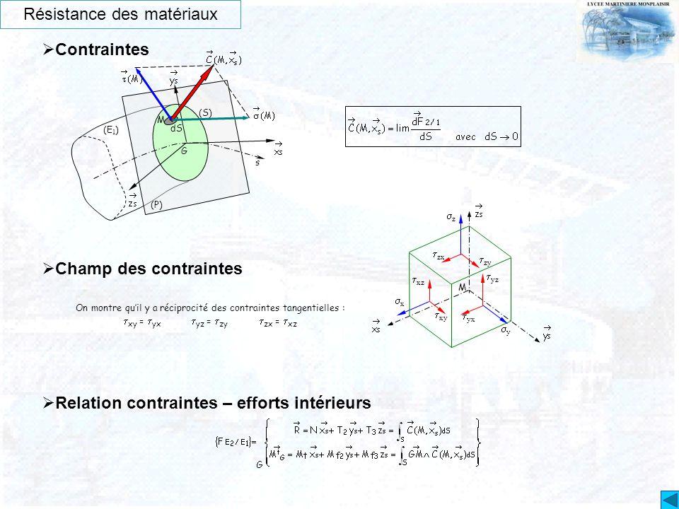 Résistance des matériaux  Contraintes (P) s G (E 1 ) (S) M dS  Relation contraintes – efforts intérieurs  Champ des contraintes  xy yy xx zz