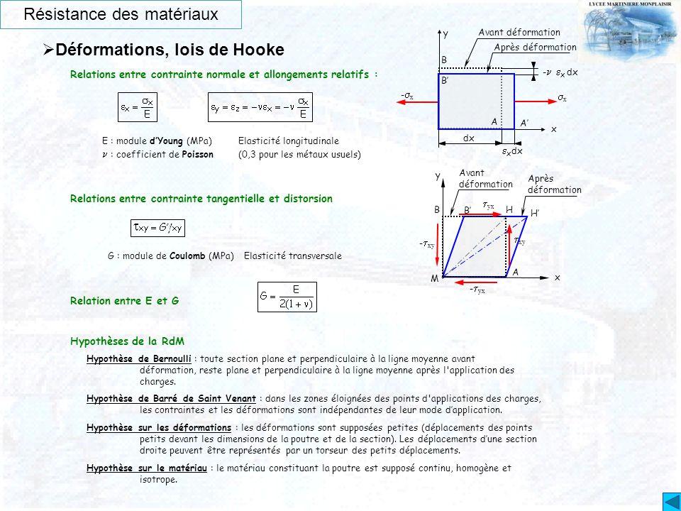 Résistance des matériaux  Déformations, lois de Hooke xx x  x dx y -  x dx A' B dx -x-x Avant déformation Après déformation B' A Relations ent
