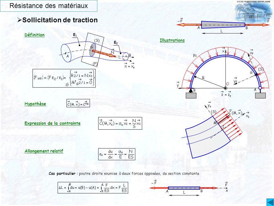 Résistance des matériaux  Sollicitation de traction L O G B R (S) p0p0 A B A Illustrations Définition Hypothèse Expression de la contrainte Allongeme