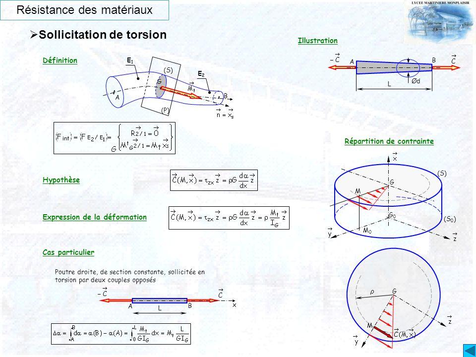 Résistance des matériaux  Sollicitation de torsion Illustration Définition Hypothèse Expression de la déformation Poutre droite, de section constante