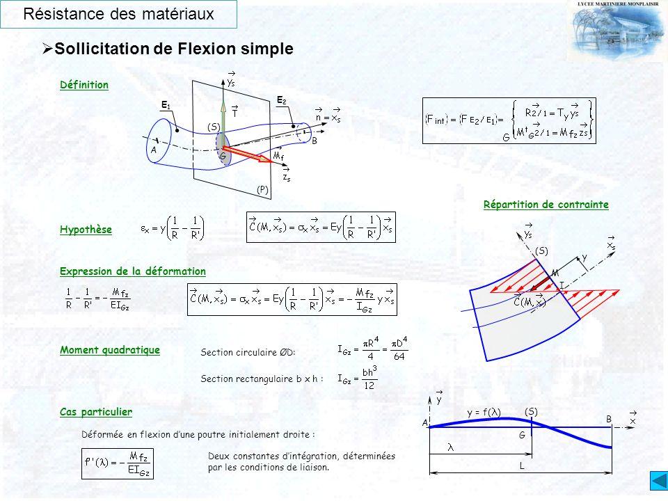 Résistance des matériaux  Sollicitation de Flexion simple Définition Hypothèse Expression de la déformation Répartition de contrainte Cas particulier