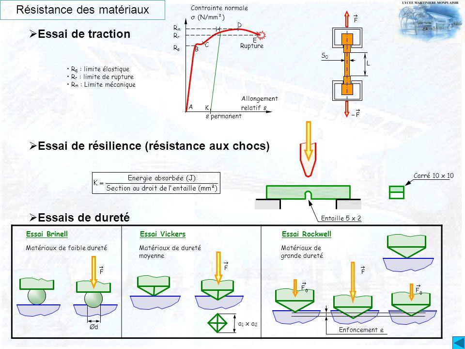 Résistance des matériaux  Essai de traction Contrainte normale  (N/mm²) Allongement relatif  RmRm RrRr ReRe A B C D E Rupture  permanent H K S0S0
