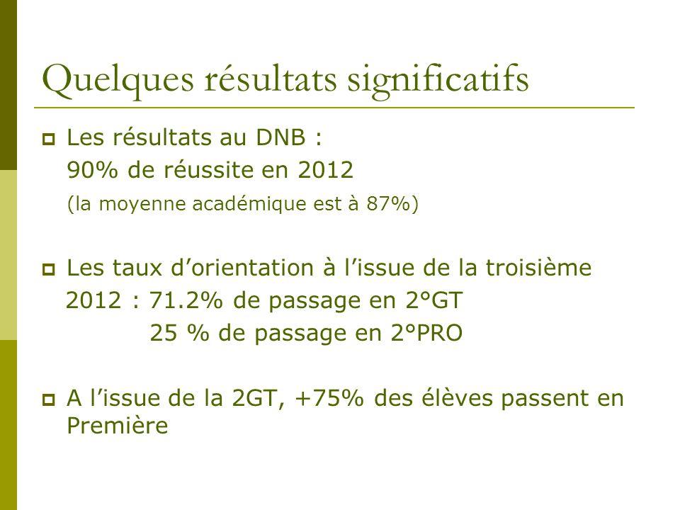 Quelques résultats significatifs  Les résultats au DNB : 90% de réussite en 2012 (la moyenne académique est à 87%)  Les taux d'orientation à l'issue