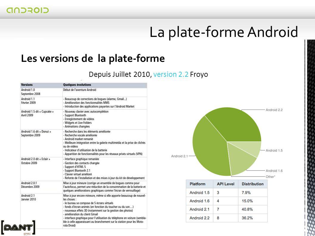  Système de fichiers :  Principe :  Le fichier = élément de base d'Android pour stocker tout type de données (applications, ressources, bases de données…)  Comment faire .