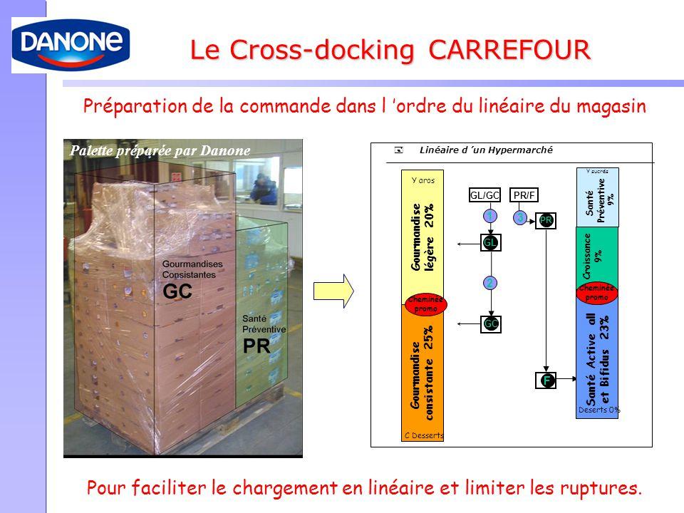 Le Cross-docking CARREFOUR Palette préparée par Danone GL/GCPR/F GL 1 GC 2 F PR 3 Gourmandise consistante 25% Gourmandise légère 20% Santé Active all