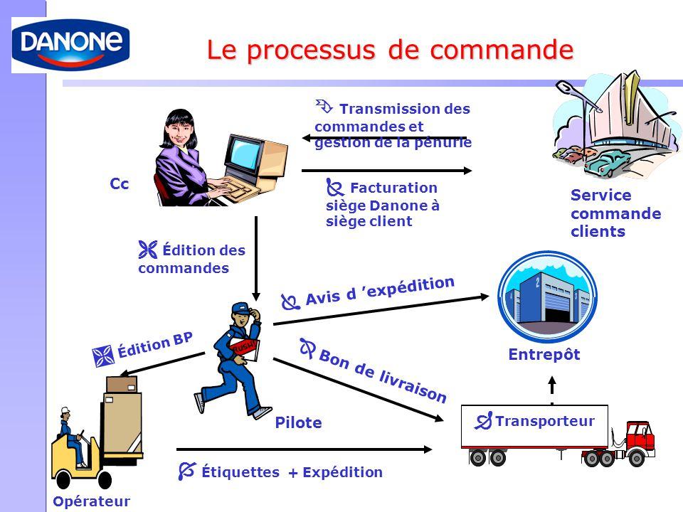  Édition BP  Transmission des commandes et gestion de la pénurie  Édition des commandes  Avis d 'expédition  Étiquettes + Expédition  Facturatio