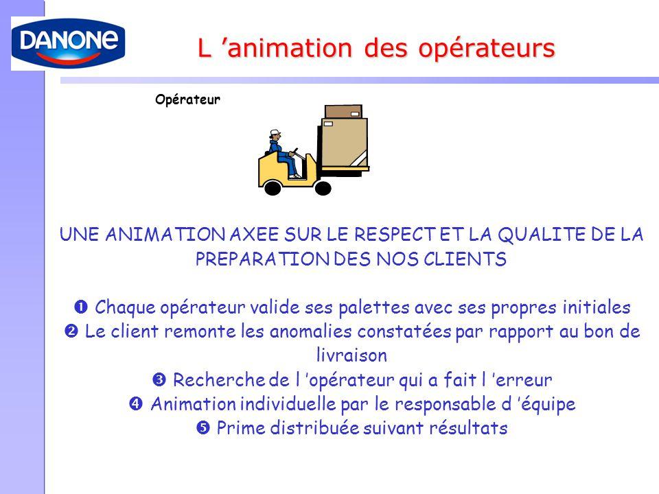 L 'animation des opérateurs Opérateur UNE ANIMATION AXEE SUR LE RESPECT ET LA QUALITE DE LA PREPARATION DES NOS CLIENTS  Chaque opérateur valide ses