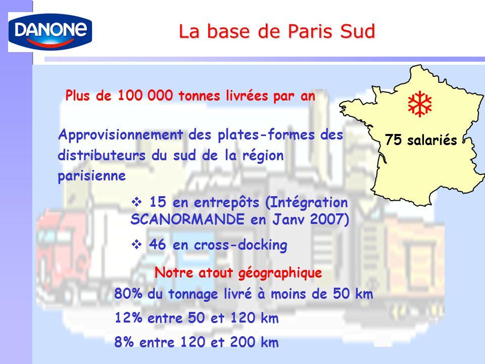 80% du tonnage Notre atout géographique  80% du tonnage livré à moins de 50 km 12% entre 50 et 120 km 8% entre 120 et 200 km Approvisionnement des pl