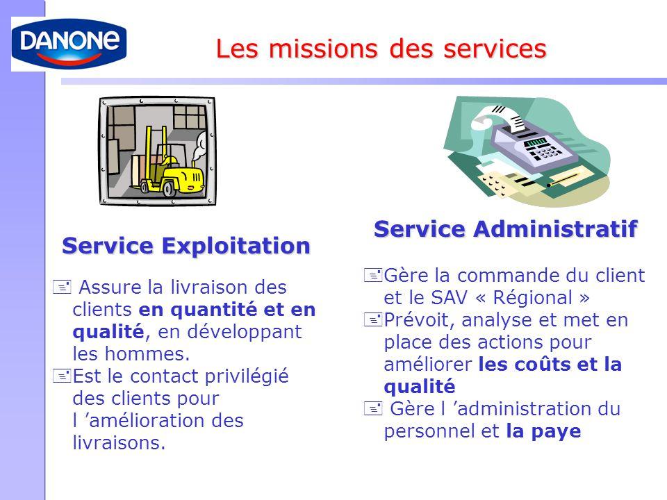 Service Administratif +Gère la commande du client et le SAV « Régional » +Prévoit, analyse et met en place des actions pour améliorer les coûts et la