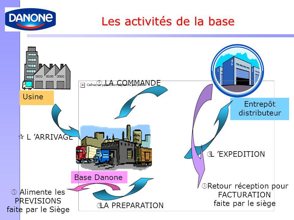 Usine Entrepôt distributeur Base Danone ¶ L 'ARRIVAGE · LA COMMANDE ¸LA PREPARATION ¹L 'EXPEDITION º Retour réception pour FACTURATION faite par le si
