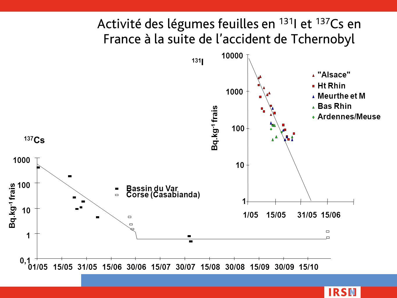 Activité des légumes feuilles en 131 I et 137 Cs en France à la suite de l'accident de Tchernobyl 0,1 1 10 100 1000 01/0515/0531/0515/0630/0615/0730/0