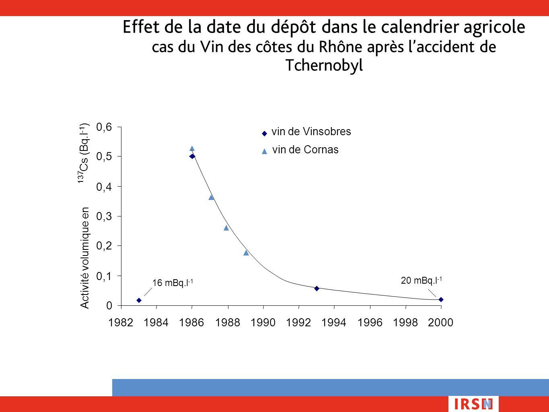 Effet de la date du dépôt dans le calendrier agricole cas du Vin des côtes du Rhône après l'accident de Tchernobyl 0 0,1 0,2 0,3 0,4 0,5 0,6 198219841