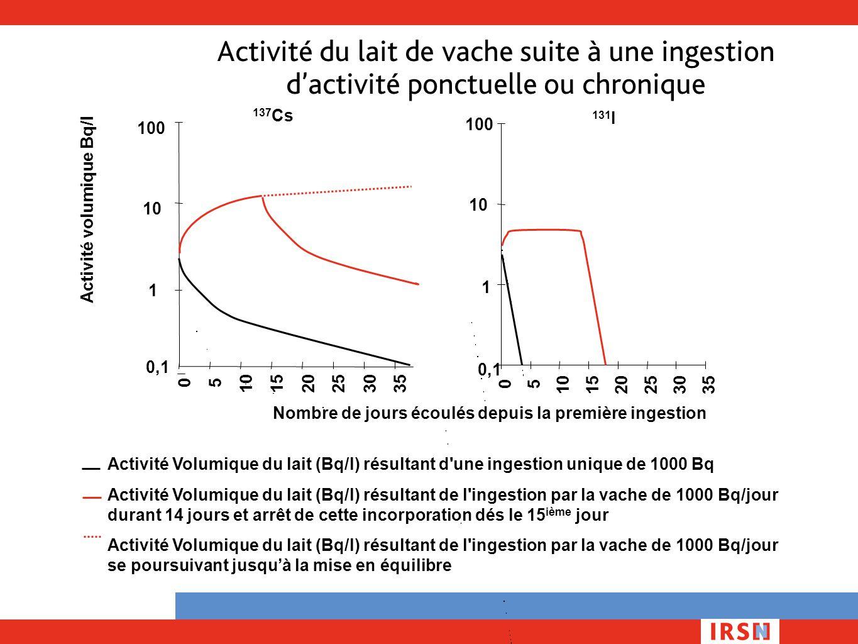 Activité du lait de vache suite à une ingestion d'activité ponctuelle ou chronique Nombre de jours écoulés depuis la première ingestion 0,1 1 10 100 0