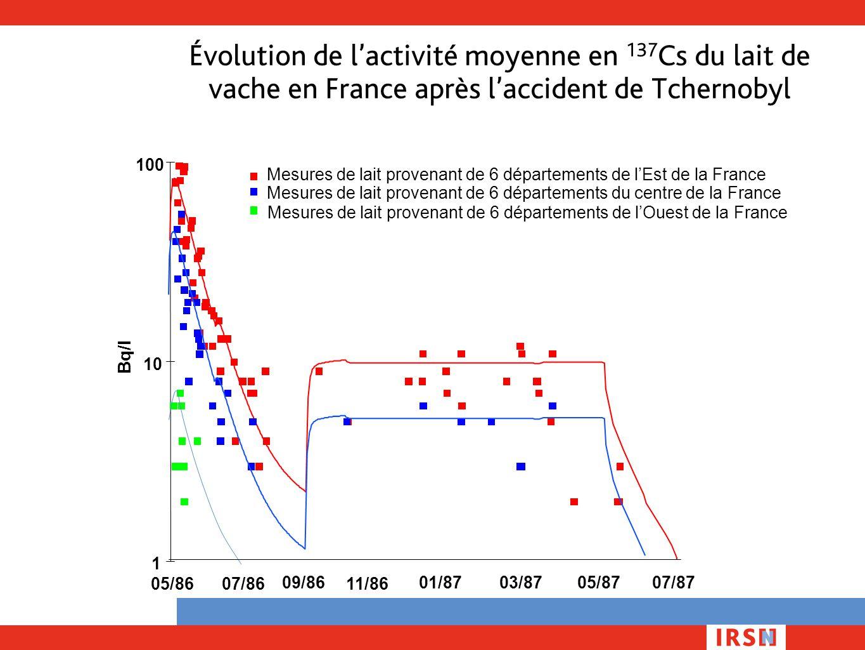 Évolution de l'activité moyenne en 137 Cs du lait de vache en France après l'accident de Tchernobyl 1 10 100 Bq/l 05/8607/86 09/86 11/86 01/8703/8705/