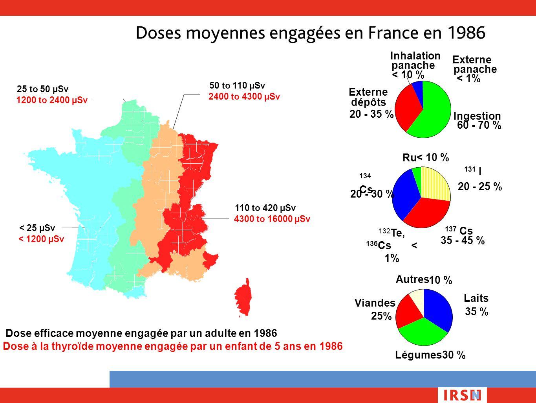 Doses moyennes engagées en France en 1986 110 to 420 µSv 50 to 110 µSv 25 to 50 µSv < 25 µSv Dose efficace moyenne engagée par un adulte en 1986 4300