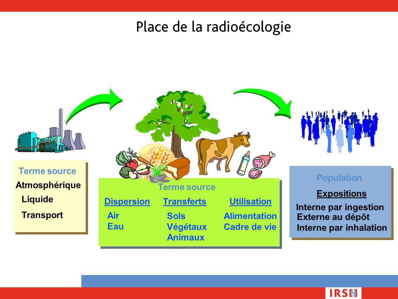Place de la radioécologie Terme source Atmosphérique Liquide Transport DispersionTransfertsUtilisation Air Eau Sols Végétaux Animaux Alimentation Cadr
