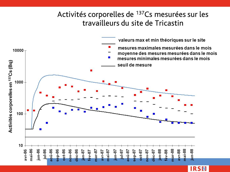 Activités corporelles de 137 Cs mesurées sur les travailleurs du site de Tricastin Activités corporelles en 137 Cs (Bq) 10 100 1000 10000 mai-86 mai-8
