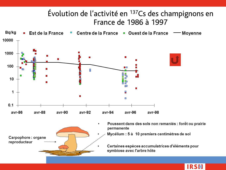 Évolution de l'activité en 137 Cs des champignons en France de 1986 à 1997 Est de la FranceOuest de la FranceMoyenneCentre de la France Mycélium : 5 à