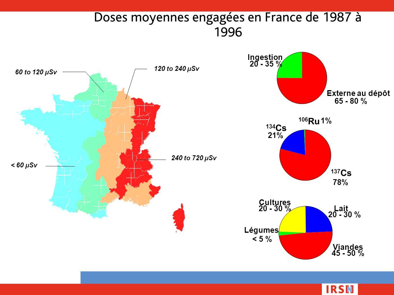 Doses moyennes engagées en France de 1987 à 1996 Externe au dépôt 65 - 80 % Ingestion 20 - 35 % 137 Cs 78% 106 Ru 1% 134 Cs 21% Cultures 20 - 30 %Lait