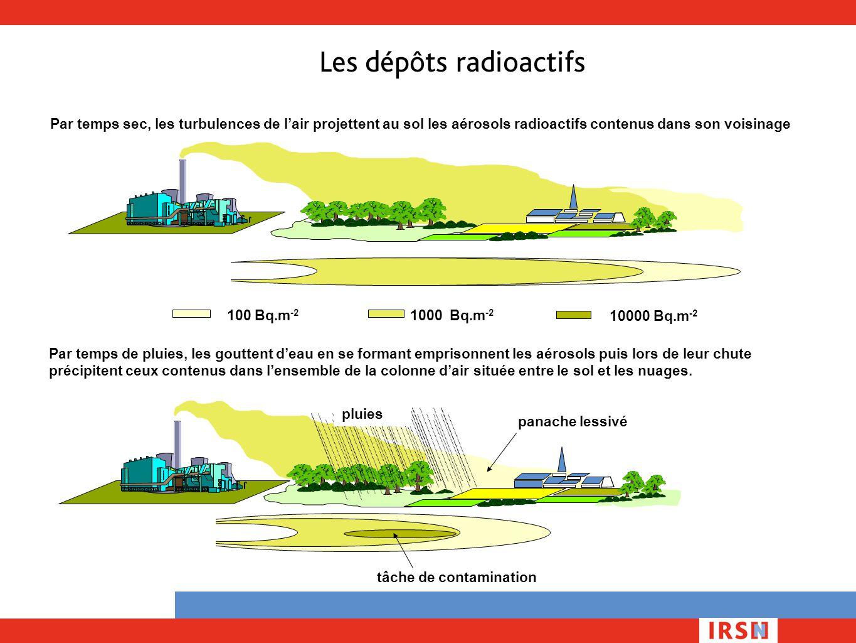 Les dépôts radioactifs Par temps de pluies, les gouttent d'eau en se formant emprisonnent les aérosols puis lors de leur chute précipitent ceux conten
