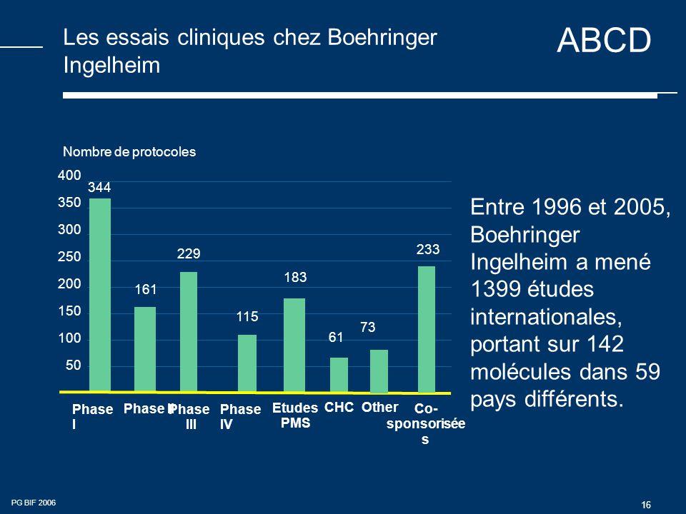 ABCD PG BIF 2006 16 Les essais cliniques chez Boehringer Ingelheim 400 350 300 250 200 150 100 50 Phase I Phase II Phase III Phase IV Nombre de protocoles 115 344 161 229 Entre 1996 et 2005, Boehringer Ingelheim a mené 1399 études internationales, portant sur 142 molécules dans 59 pays différents.