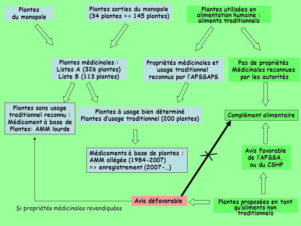 Plantes médicinales : Listes A (326 plantes) Liste B (113 plantes) Plantes du monopole Plantes sorties du monopole (34 plantes => 145 plantes) Plantes
