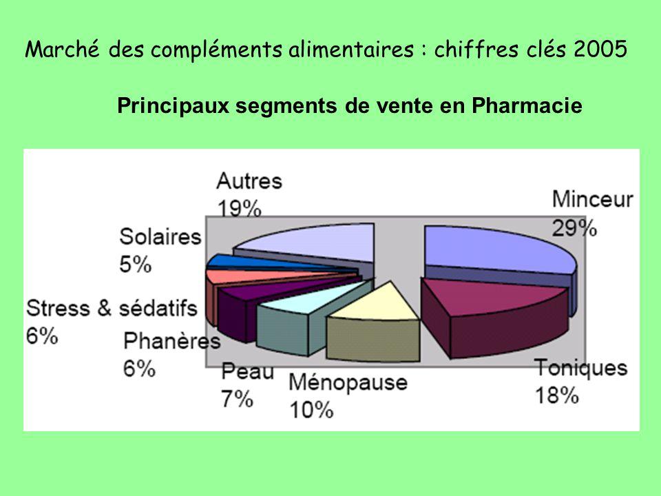 Marché des compléments alimentaires : chiffres clés 2005 Principaux segments de vente en Pharmacie