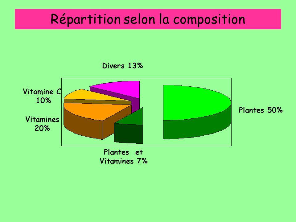Répartition selon la composition Vitamines 20% Plantes et Vitamines 7% Plantes 50% Divers 13% Vitamine C 10%