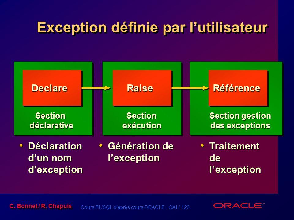 Cours PL/SQL d'après cours ORACLE - OAI / 120 C. Bonnet / R. Chapuis Exception définie par l'utilisateur Déclaration d'un nom d'exception Déclaration
