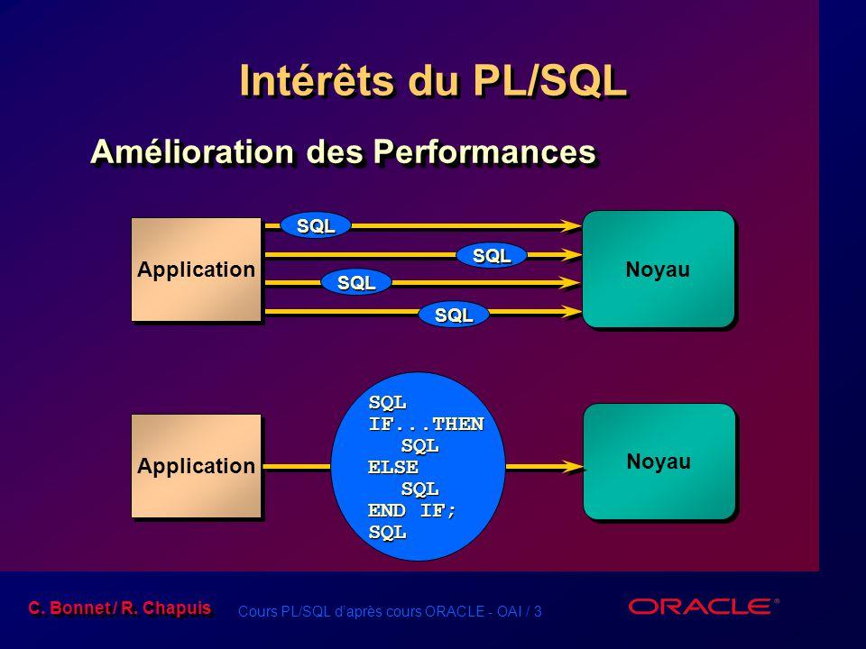 Cours PL/SQL d'après cours ORACLE - OAI / 3 C. Bonnet / R. Chapuis Intérêts du PL/SQL Application Noyau Application Noyau SQL SQL SQL SQL SQLIF...THEN