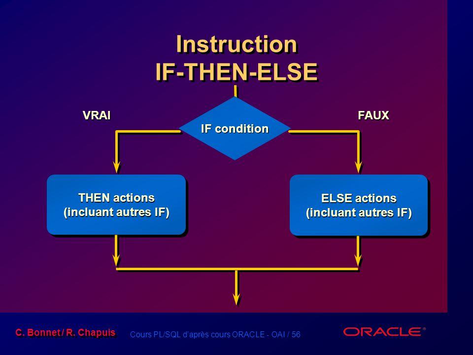 Cours PL/SQL d'après cours ORACLE - OAI / 56 C. Bonnet / R. Chapuis Instruction IF-THEN-ELSE IF condition VRAI THEN actions (incluant autres IF) THEN