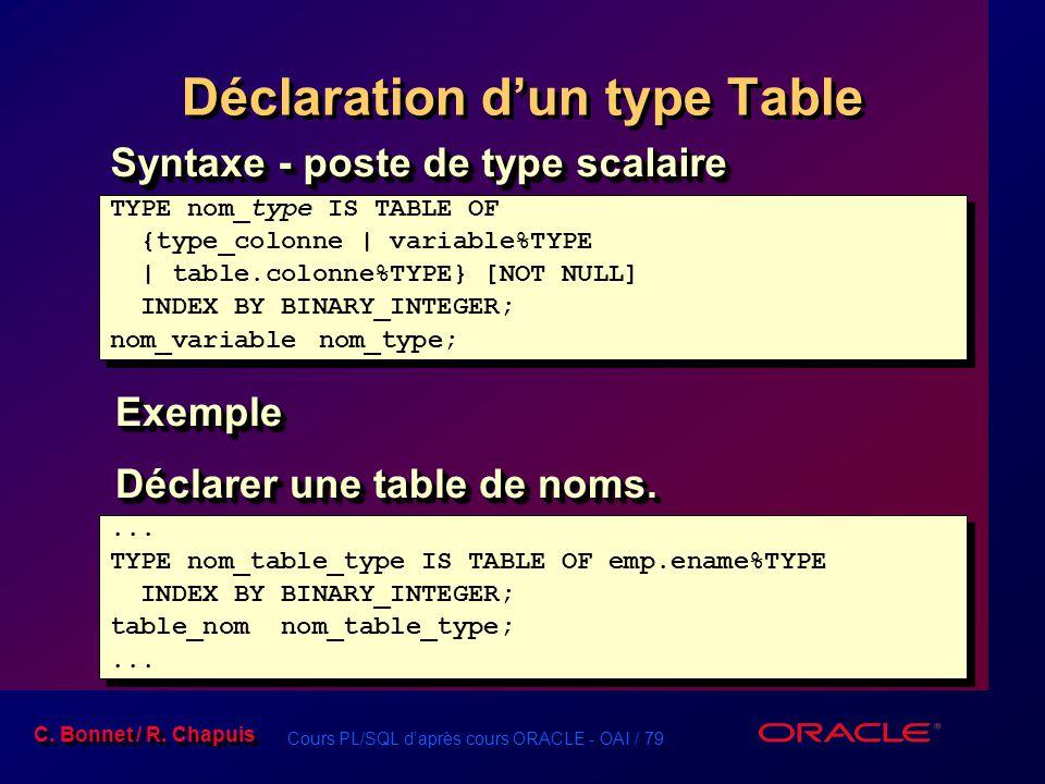 Cours PL/SQL d'après cours ORACLE - OAI / 79 C. Bonnet / R. Chapuis Déclaration d'un type Table Syntaxe - poste de type scalaire TYPE nom_type IS TABL