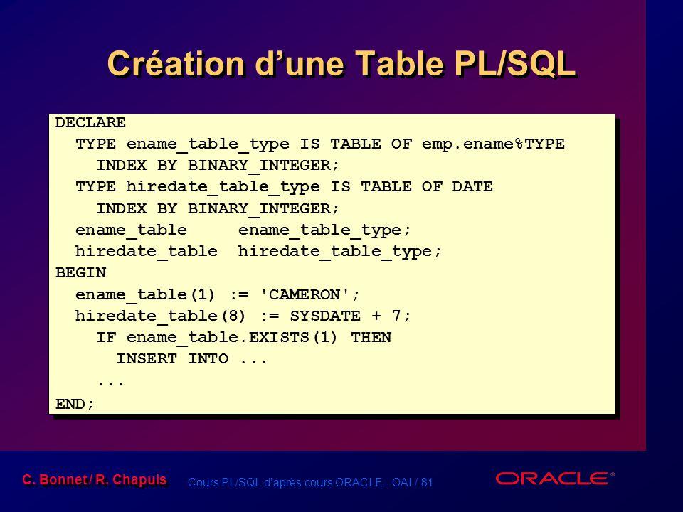 Cours PL/SQL d'après cours ORACLE - OAI / 81 C. Bonnet / R. Chapuis Création d'une Table PL/SQL DECLARE TYPE ename_table_type IS TABLE OF emp.ename%TY