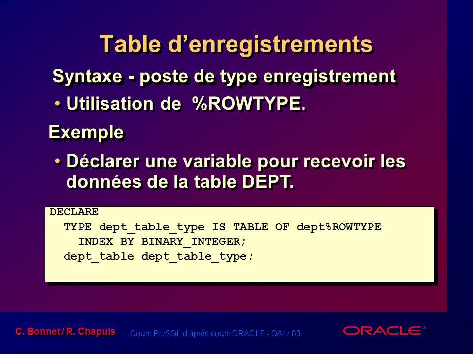 Cours PL/SQL d'après cours ORACLE - OAI / 83 C. Bonnet / R. Chapuis Utilisation de %ROWTYPE.Exemple Déclarer une variable pour recevoir les données de