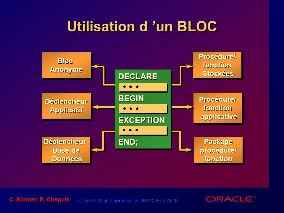 Cours PL/SQL d'après cours ORACLE - OAI / 9 C. Bonnet / R. Chapuis Utilisation d 'un BLOC Bloc Anonyme Déclencheur Applicatif Procédure/ fonction Stoc