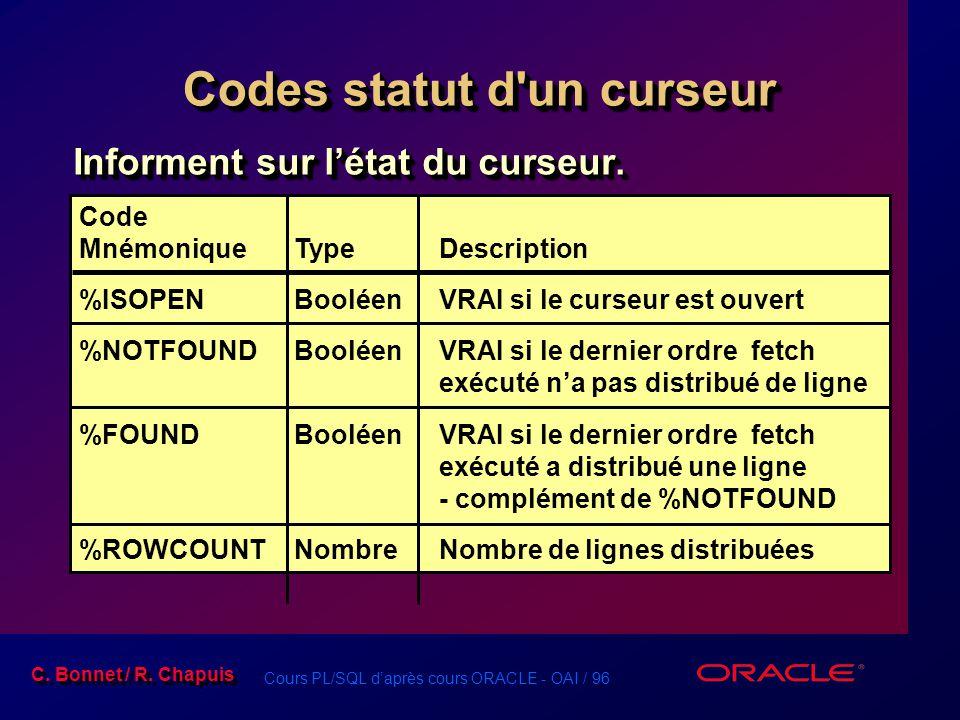 Cours PL/SQL d'après cours ORACLE - OAI / 96 C. Bonnet / R. Chapuis Codes statut d'un curseur Informent sur l'état du curseur. Code MnémoniqueType Des