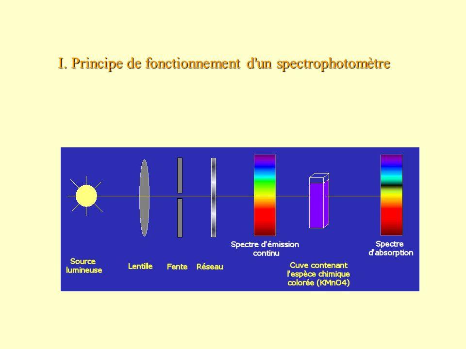 I. Principe de fonctionnement d'un spectrophotomètre