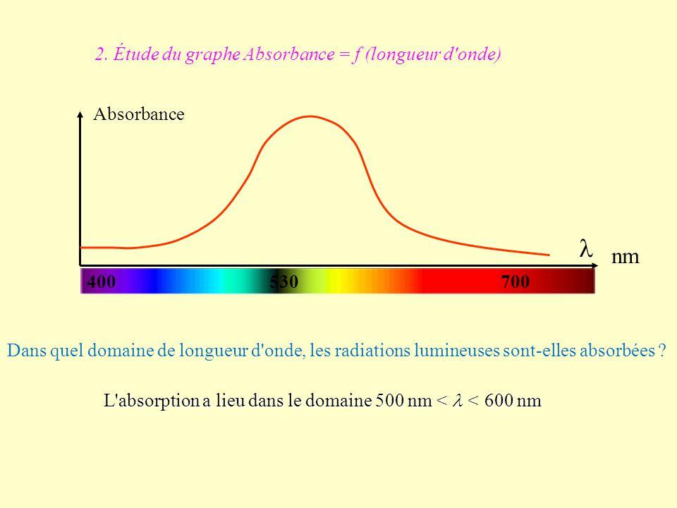2. Étude du graphe Absorbance = f (longueur d'onde) Dans quel domaine de longueur d'onde, les radiations lumineuses sont-elles absorbées ? L'absorptio