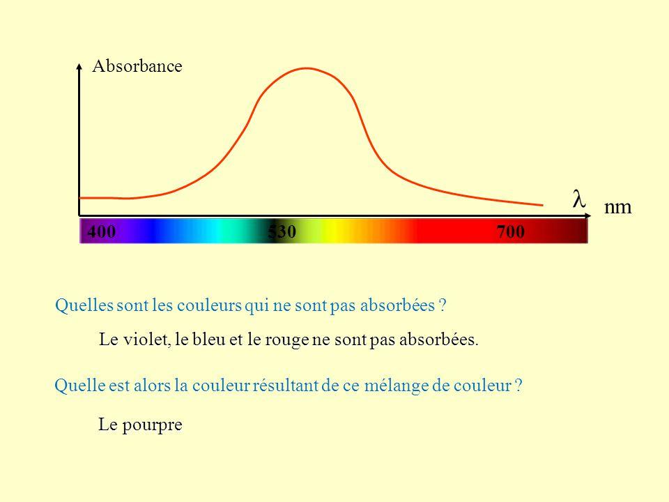 Quelles sont les couleurs qui ne sont pas absorbées ? Le violet, le bleu et le rouge ne sont pas absorbées. Quelle est alors la couleur résultant de c