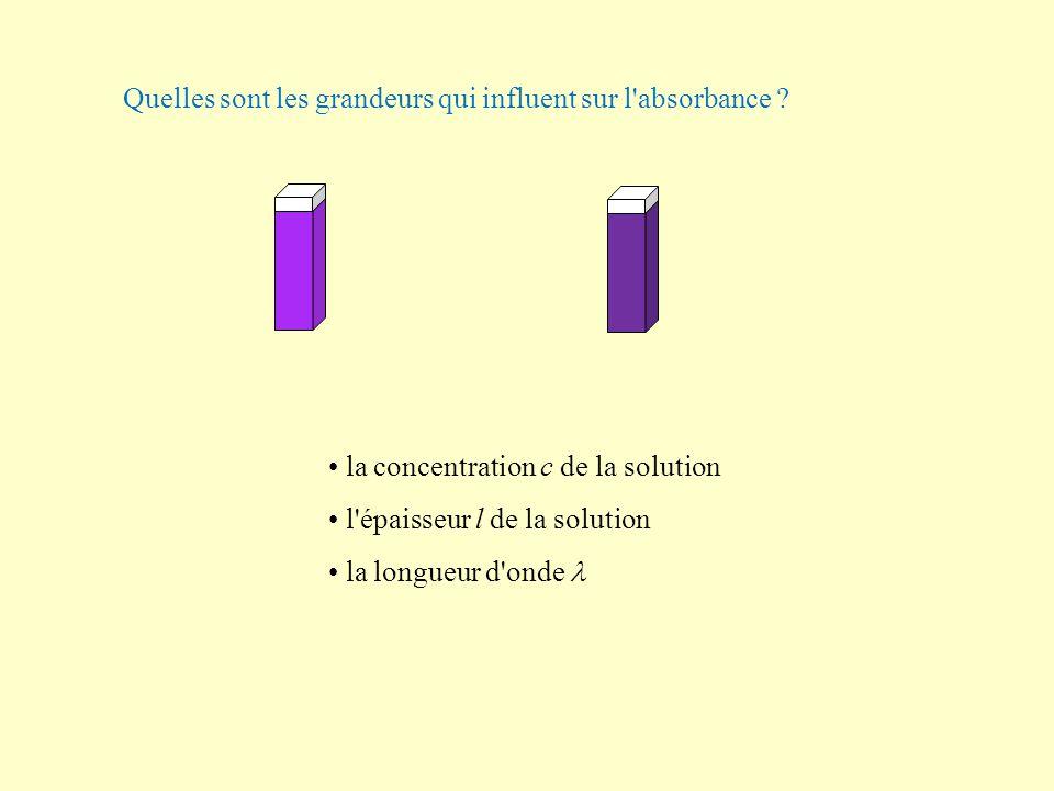 Quelles sont les grandeurs qui influent sur l'absorbance ? la concentration c de la solution l'épaisseur l de la solution la longueur d'onde