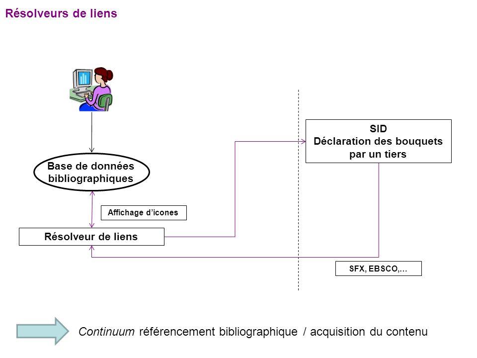 Résolveurs de liens Base de données bibliographiques Résolveur de liens SID Déclaration des bouquets par un tiers Affichage d'icones SFX, EBSCO,… Continuum référencement bibliographique / acquisition du contenu