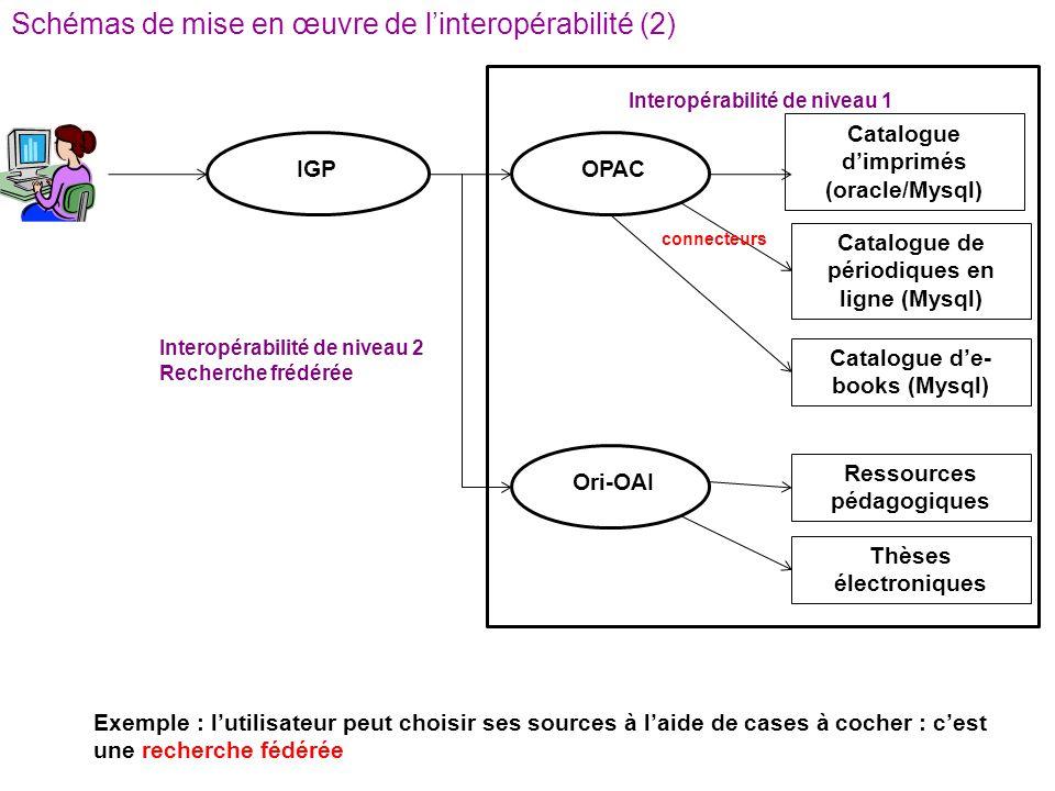 IGP Catalogue d'imprimés (oracle/Mysql) Exemple : l'utilisateur peut choisir ses sources à l'aide de cases à cocher : c'est une recherche fédérée OPAC Catalogue de périodiques en ligne (Mysql) Catalogue d'e- books (Mysql) connecteurs Ori-OAI Ressources pédagogiques Thèses électroniques Interopérabilité de niveau 1 Interopérabilité de niveau 2 Recherche frédérée Schémas de mise en œuvre de l'interopérabilité (2)