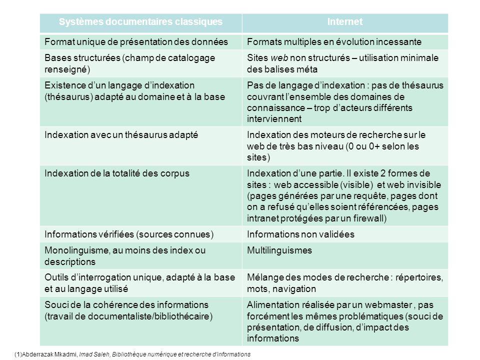 Systèmes documentaires classiquesInternet Format unique de présentation des donnéesFormats multiples en évolution incessante Bases structurées (champ de catalogage renseigné) Sites web non structurés – utilisation minimale des balises méta Existence d'un langage d'indexation (thésaurus) adapté au domaine et à la base Pas de langage d'indexation : pas de thésaurus couvrant l'ensemble des domaines de connaissance – trop d'acteurs différents interviennent Indexation avec un thésaurus adaptéIndexation des moteurs de recherche sur le web de très bas niveau (0 ou 0+ selon les sites) Indexation de la totalité des corpusIndexation d'une partie.