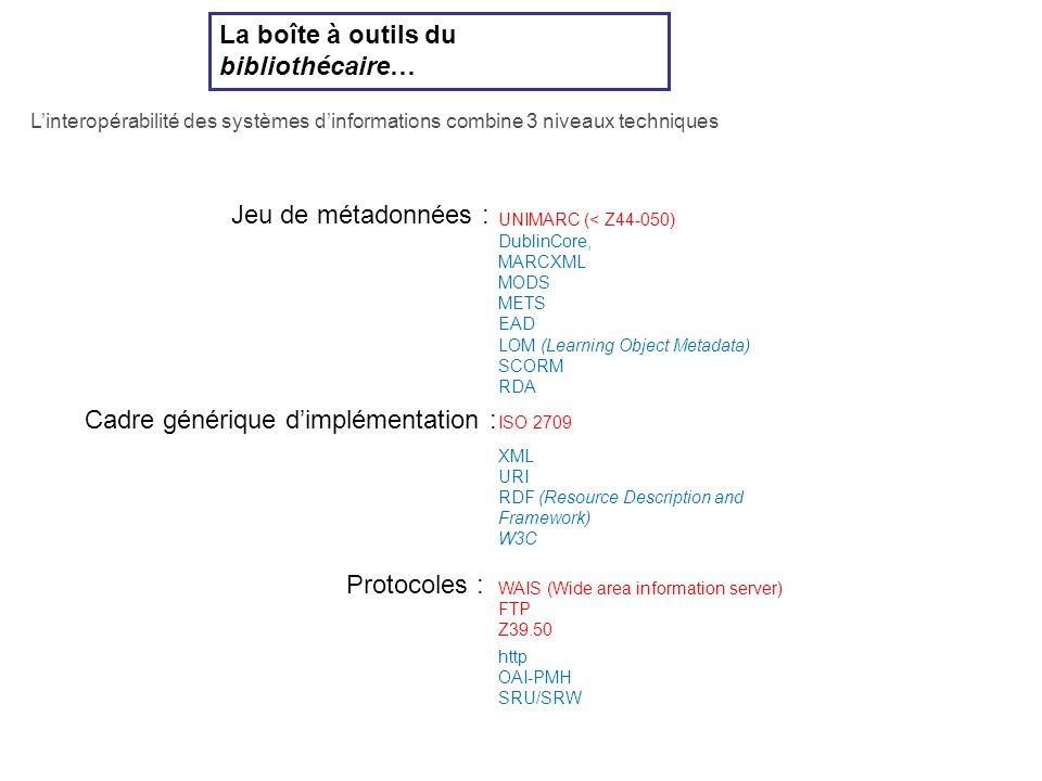 La boîte à outils du bibliothécaire… UNIMARC (< Z44-050) ISO 2709 WAIS (Wide area information server) FTP Z39.50 DublinCore, MARCXML MODS METS EAD LOM